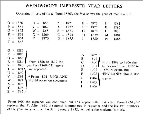 Majolica-makers marks - WEDGWOOD date codes.
